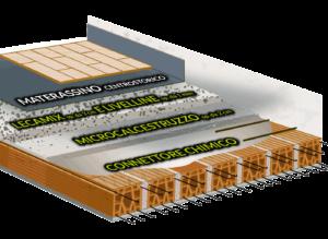 consolidamento-solaio-SAP-microcalcestruzzo
