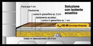 isolamento-acustico-sottofondo-a-secco-pavileca-P5