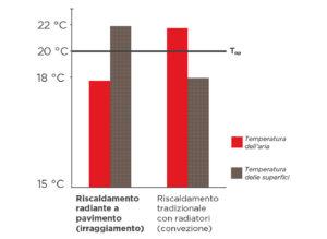 risparmio-eneergetico-pavimento-radiante-paris-AE6