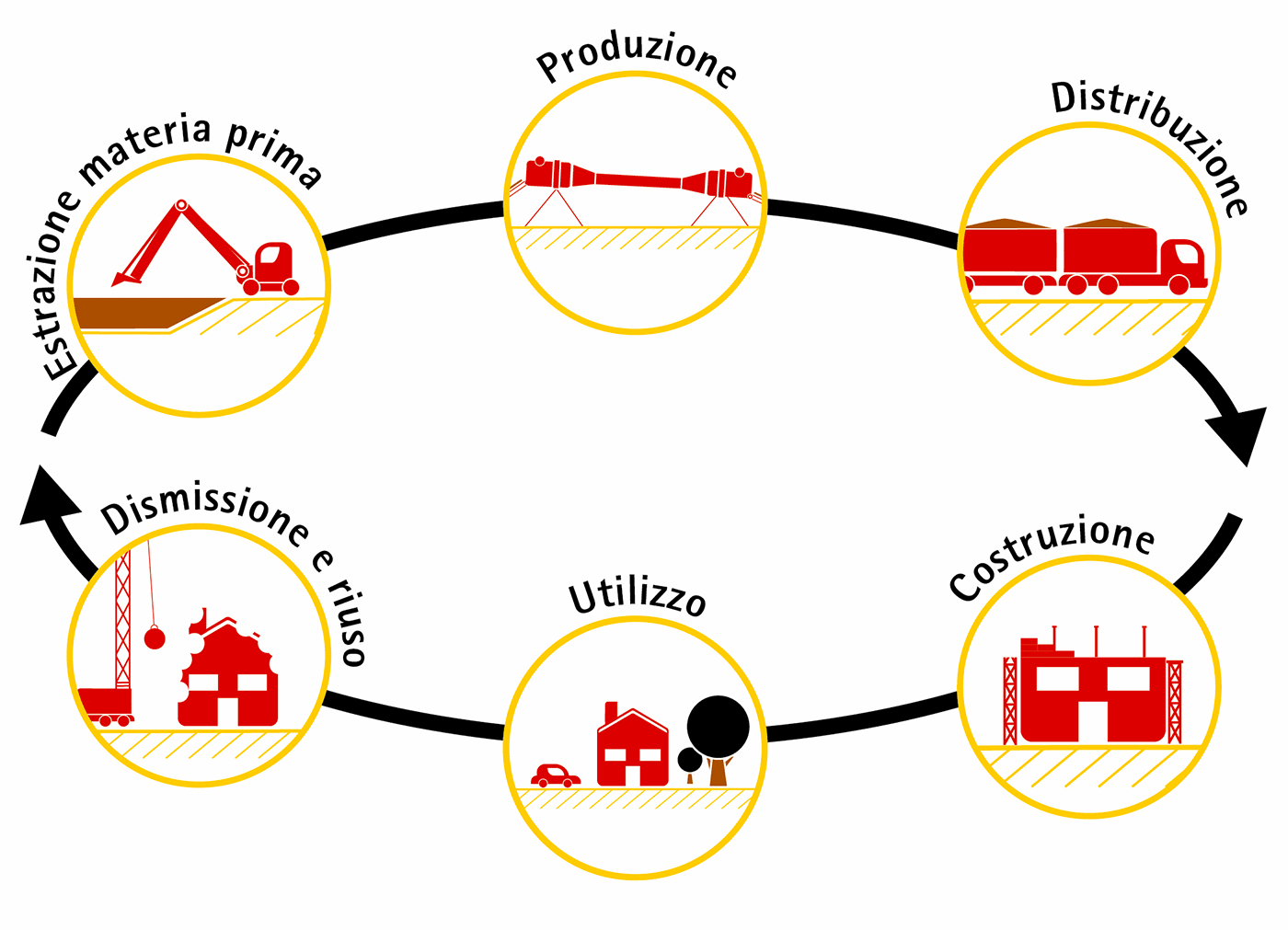ciclo-di-vita-produzione-leca