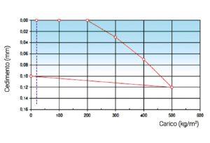 grafico-giordano-carico-distribuito-pavileca