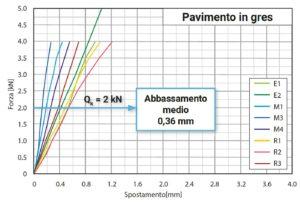 prova-carico-concentrato-pavileca-gres