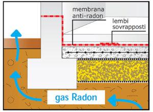 gas-radon-contro-terra-vespaio-termopiu